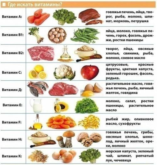 Таблица витаминов на каждый день