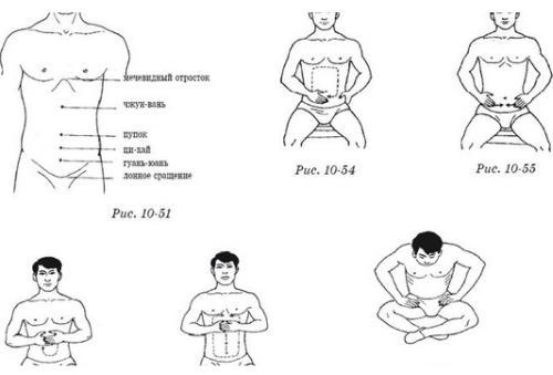 Растирание живота для лечения заболеваний желудка и кишечника